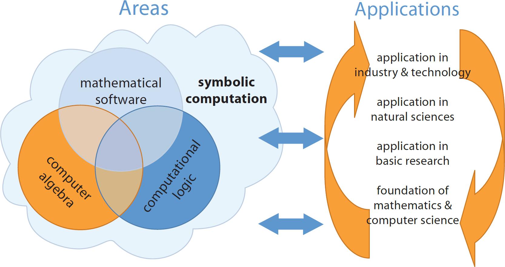 The RISC Curriculum in Symbolic Computation
